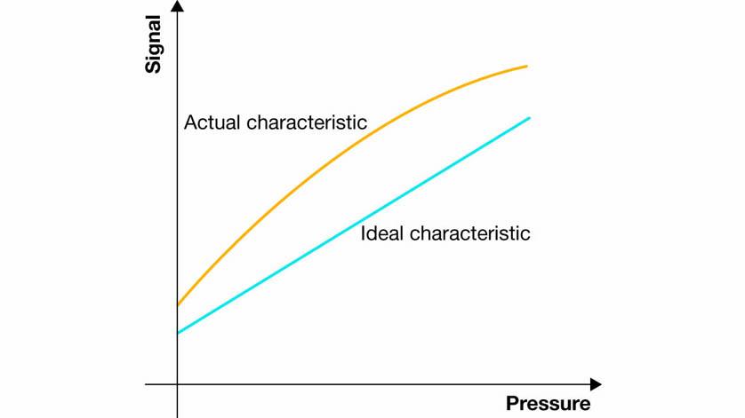 Précision des capteurs de pression