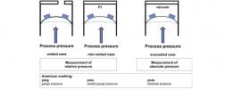 capteur de pression absolue ou relative