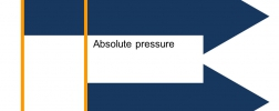 Différence entre la mesure de pression relative et la pression absolue