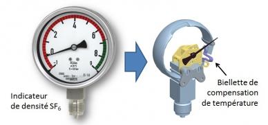 instrument de mesure de densité du gaz sf6