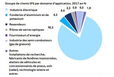 Groupes de clients SF6