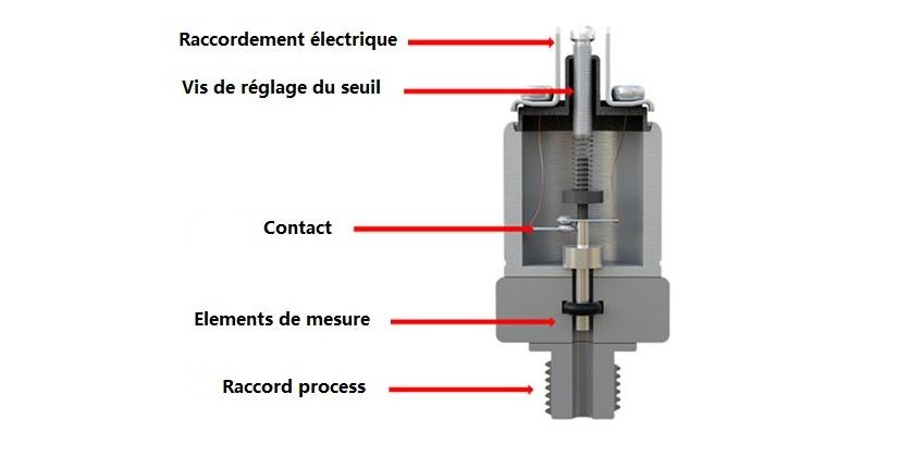 Science des matériaux pour pressostats mécaniques