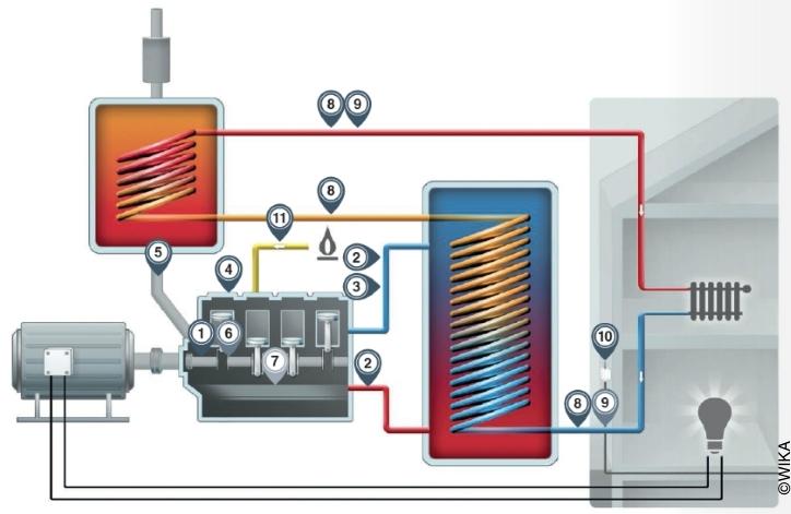 Illustration schématique des installations de cogénération avec les différents points de mesure