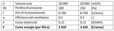 Calcul pour la consommation d'energie des filtres