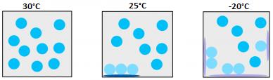 niveaux d'humidité dans les appareils à isolation gazeuse