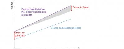 Compensation d'erreur du signal pour le point zéro et l'étendue de mesure