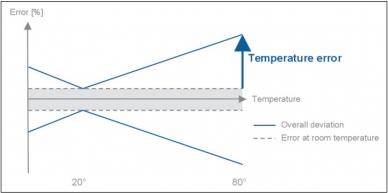 Précision du capteur de pression - erreur de température