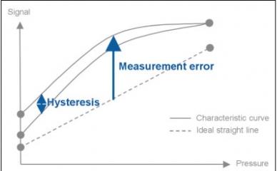 Précision du capteur de pression - erreur de mesure et hysteresis