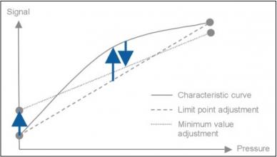 Précision du capteur de pression - non-linéarité