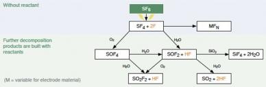 Organigramme de la décomposition du gaz SF6