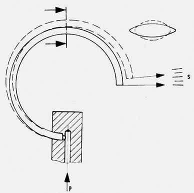 Die Wirkung von Druck in einer Rohrfeder.